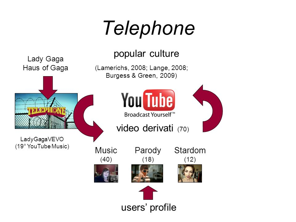 Telephone popular culture video derivati (70) users' profile Music