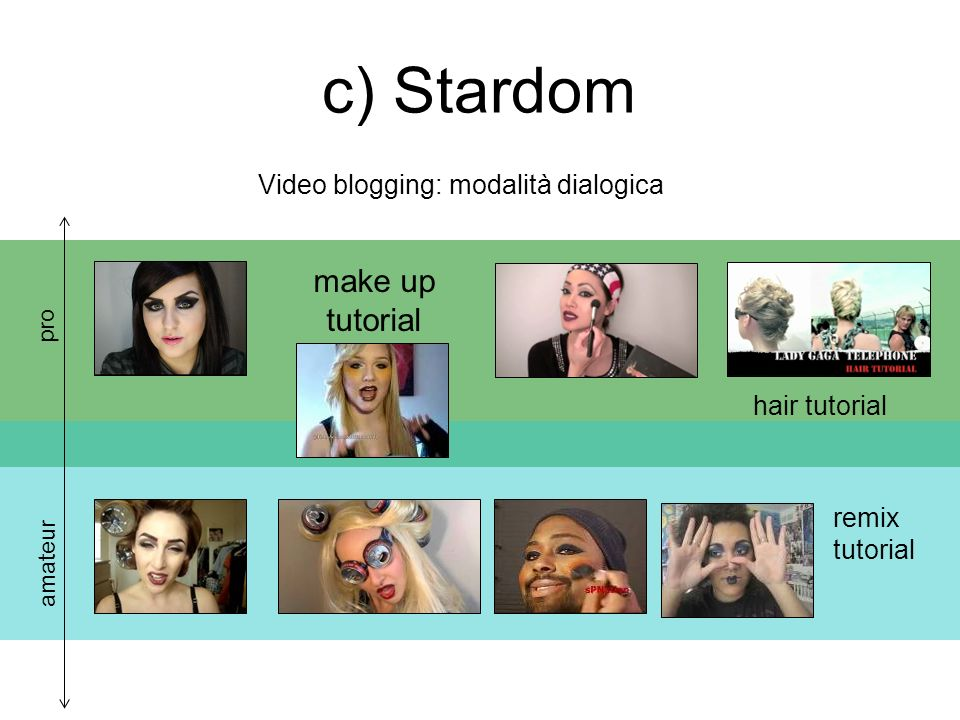 Video blogging: modalità dialogica