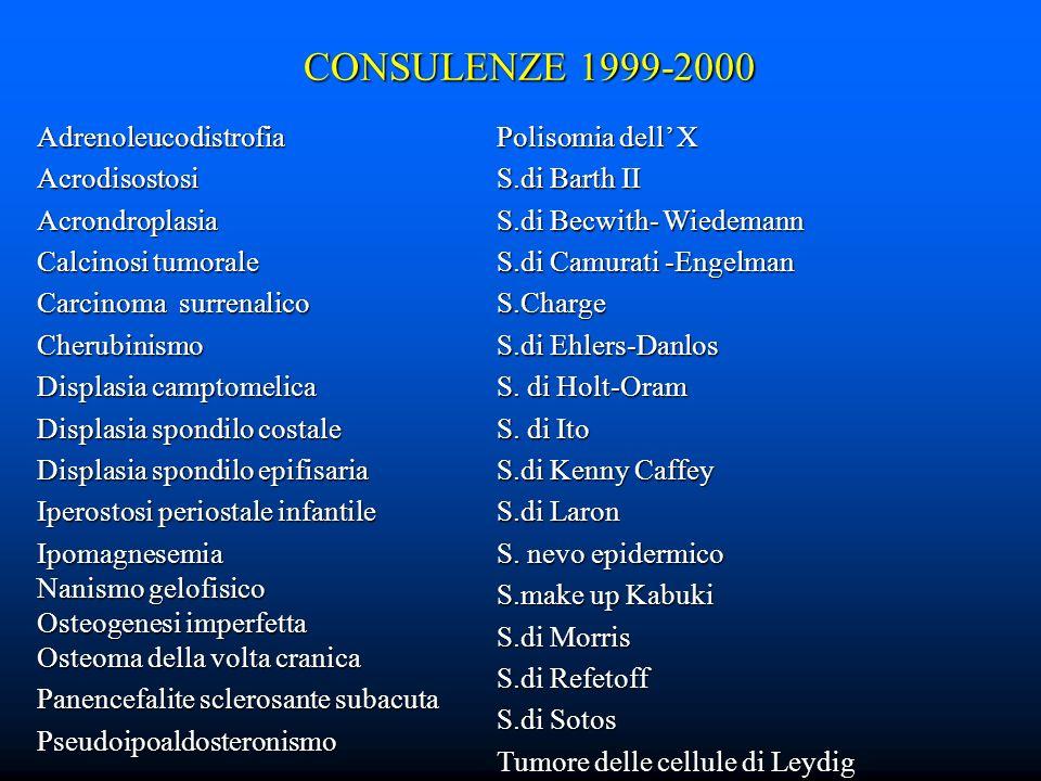 CONSULENZE 1999-2000 Adrenoleucodistrofia Acrodisostosi Acrondroplasia