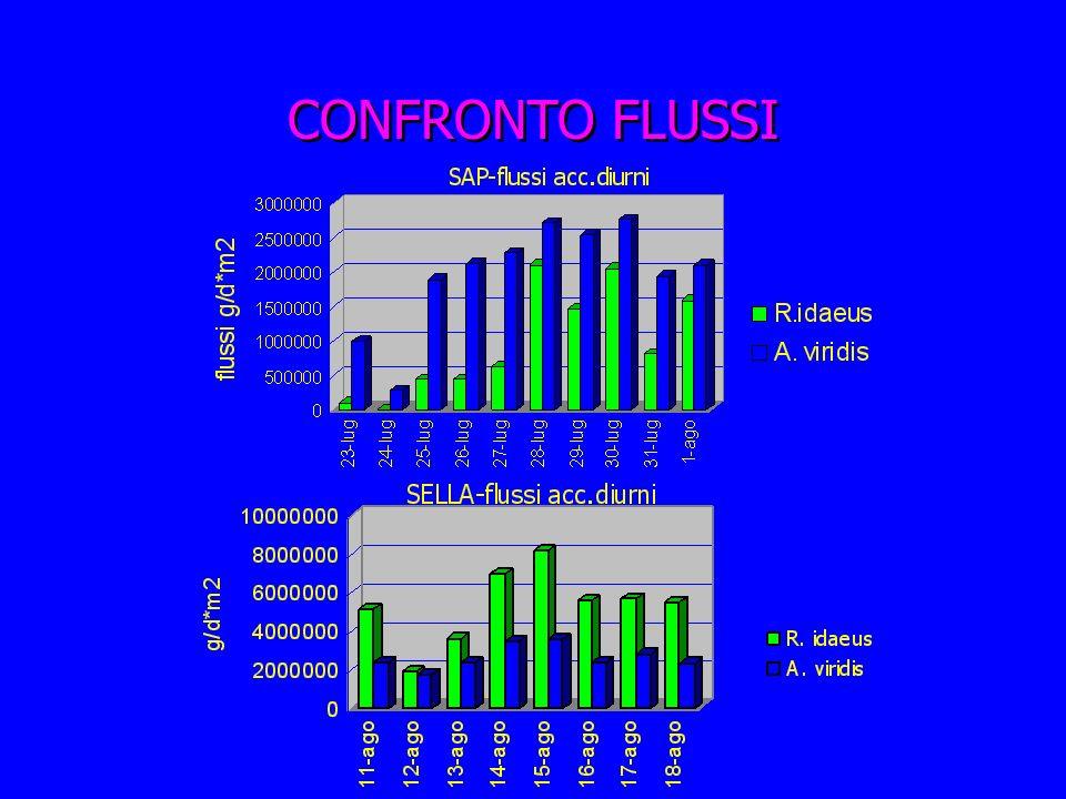 CONFRONTO FLUSSI