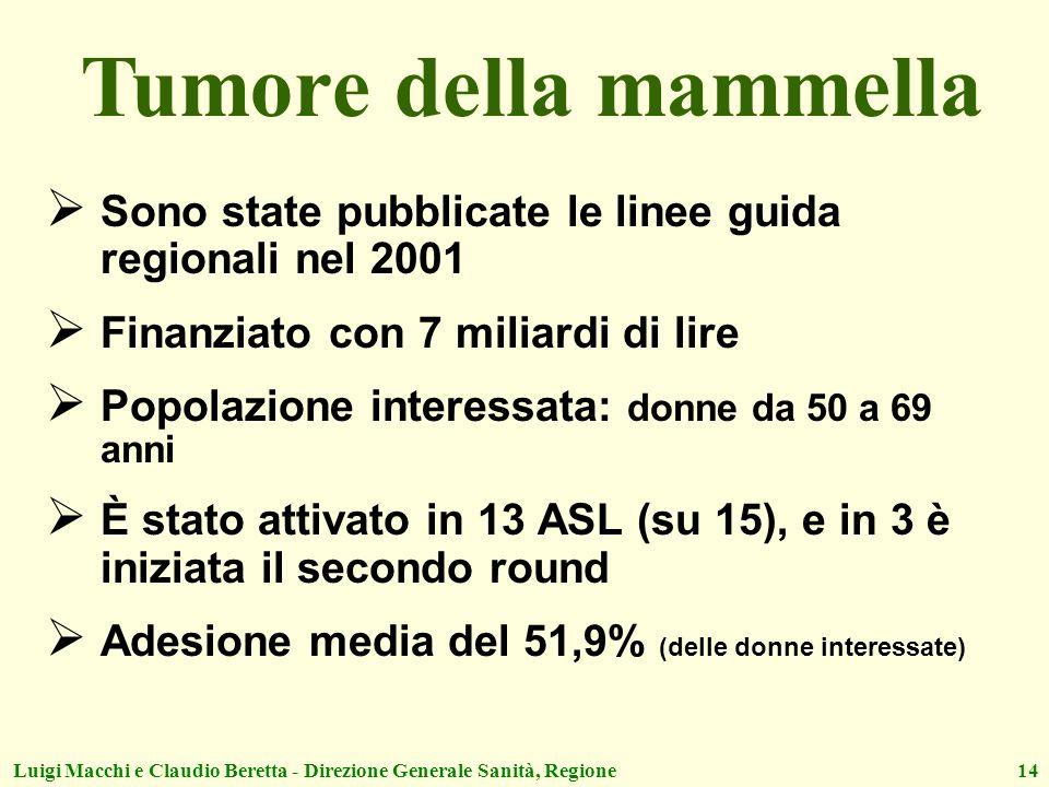 Tumore della mammella Sono state pubblicate le linee guida regionali nel 2001. Finanziato con 7 miliardi di lire.