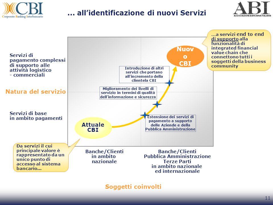 ... all'identificazione di nuovi Servizi