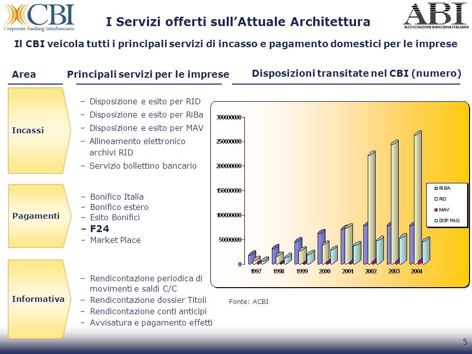 I Servizi offerti sull'Attuale Architettura