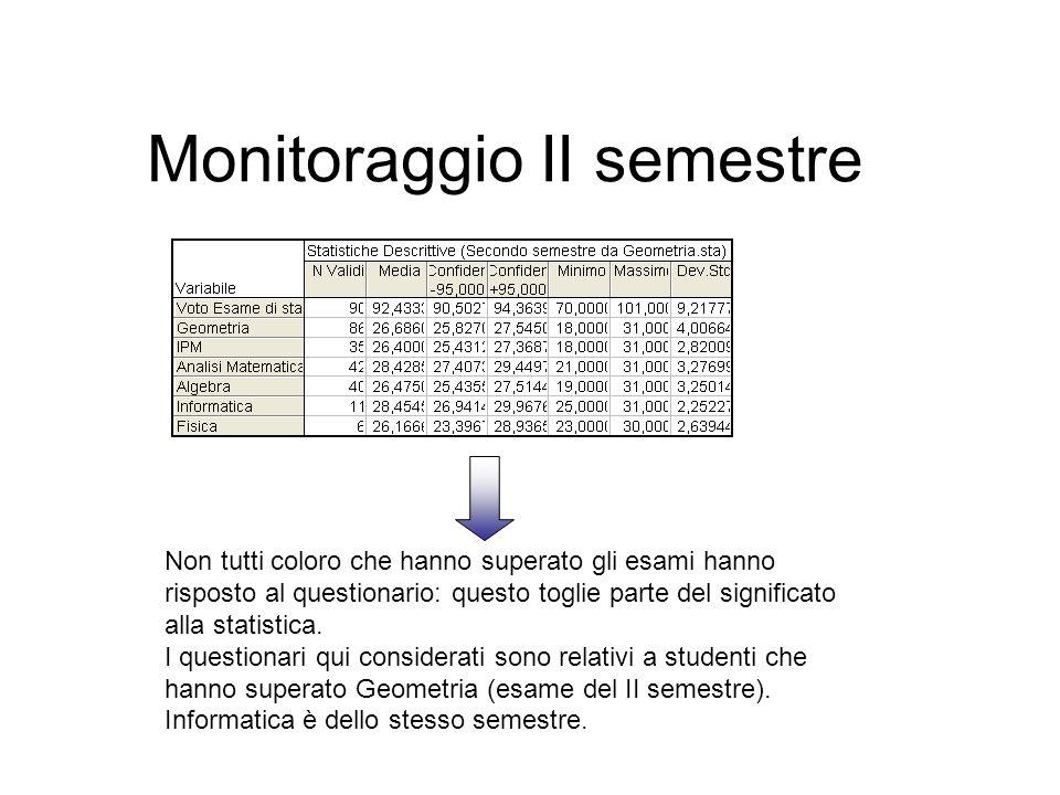 Monitoraggio II semestre