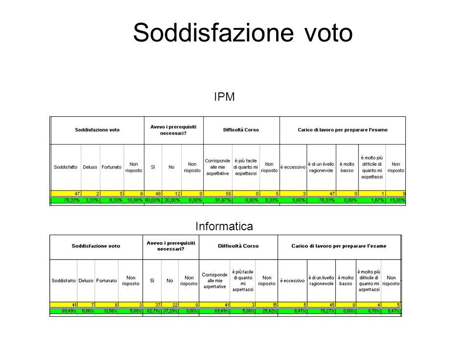 Soddisfazione voto IPM Informatica