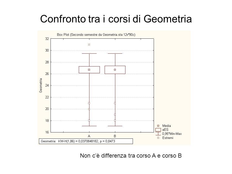 Confronto tra i corsi di Geometria