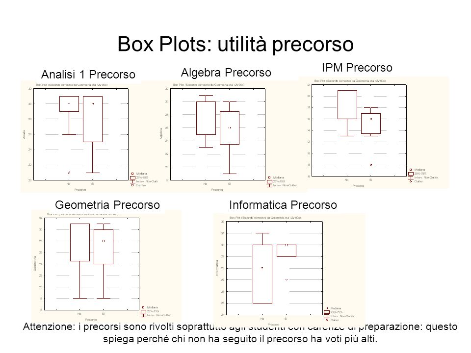 Box Plots: utilità precorso