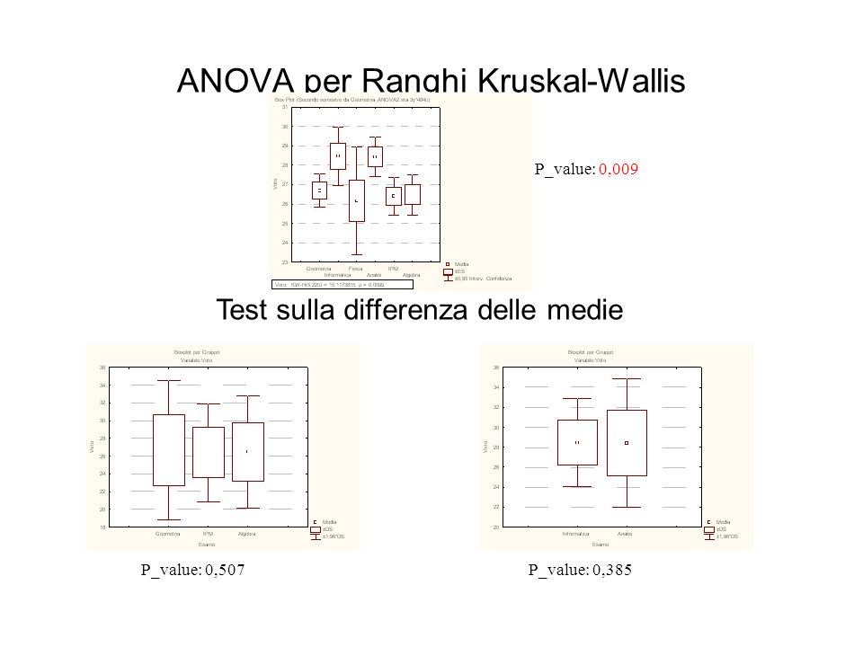 ANOVA per Ranghi Kruskal-Wallis