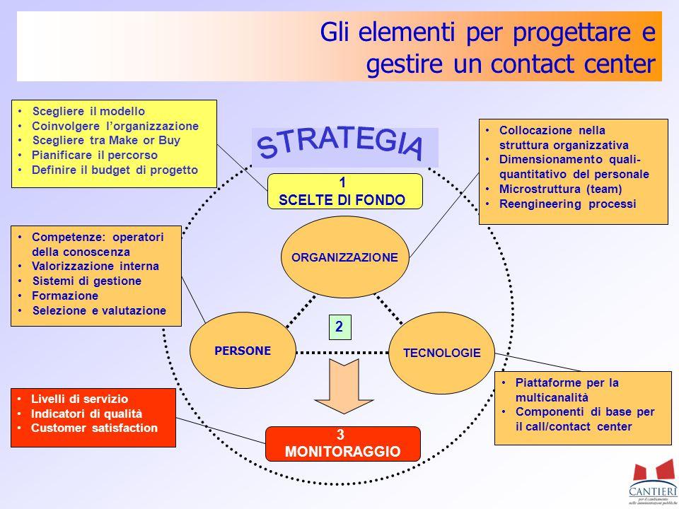 Gli elementi per progettare e gestire un contact center