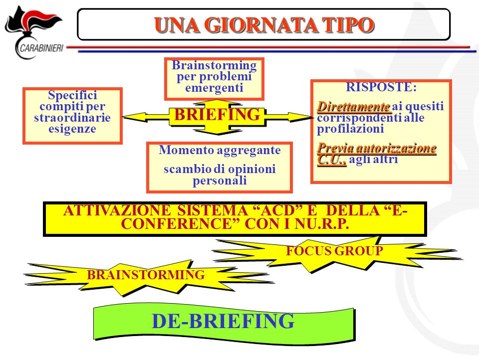 UNA GIORNATA TIPO DE-BRIEFING