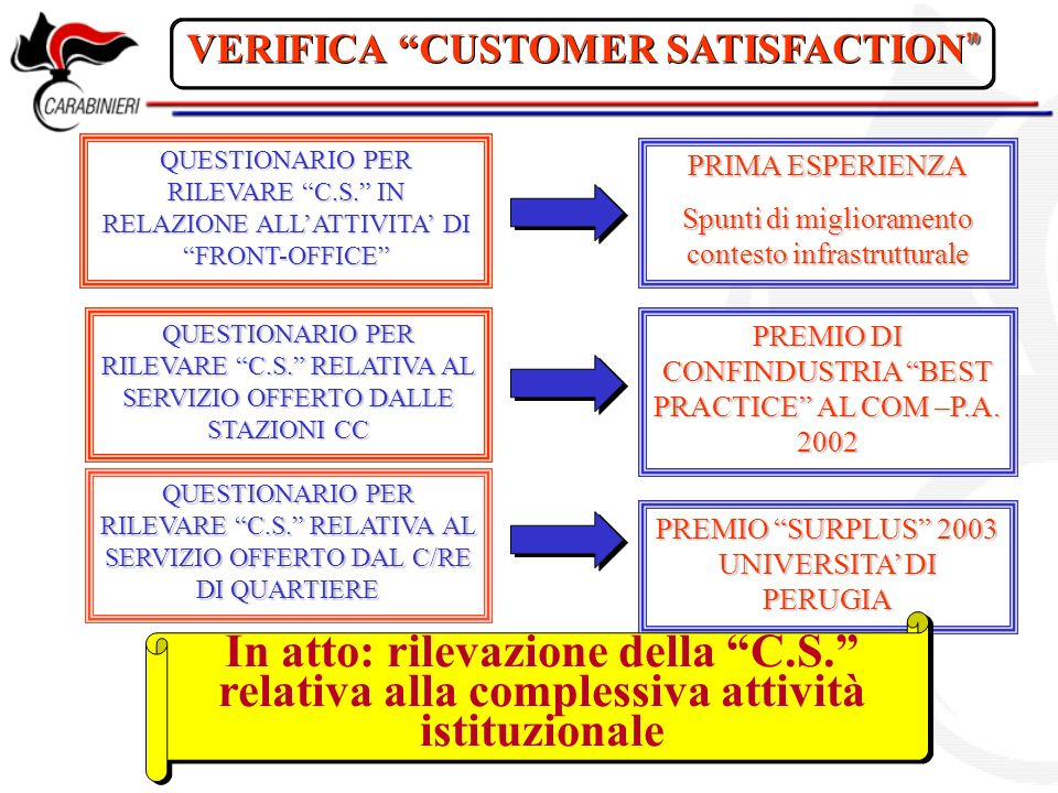 VERIFICA CUSTOMER SATISFACTION