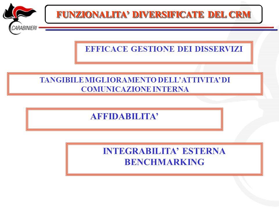 FUNZIONALITA' DIVERSIFICATE DEL CRM