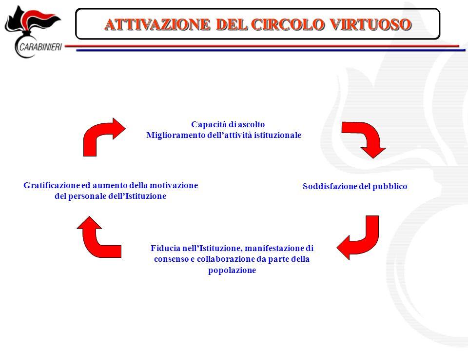 ATTIVAZIONE DEL CIRCOLO VIRTUOSO Soddisfazione del pubblico