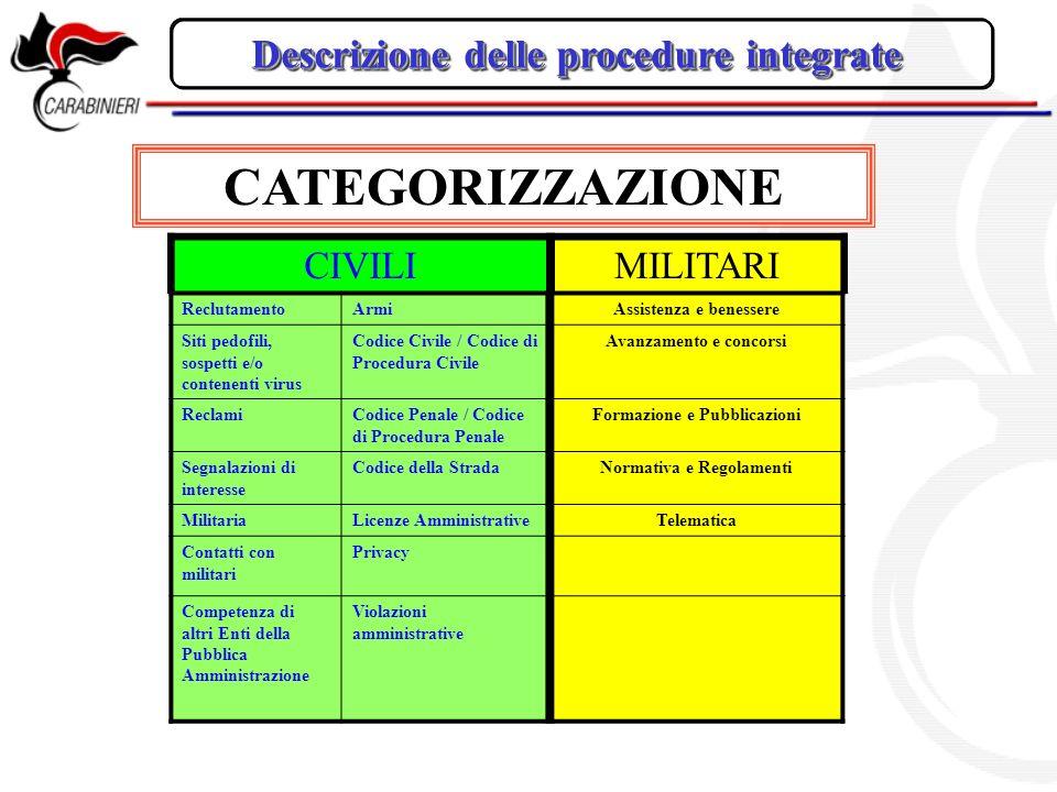 CATEGORIZZAZIONE Descrizione delle procedure integrate CIVILI MILITARI