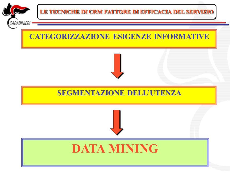 DATA MINING CATEGORIZZAZIONE ESIGENZE INFORMATIVE