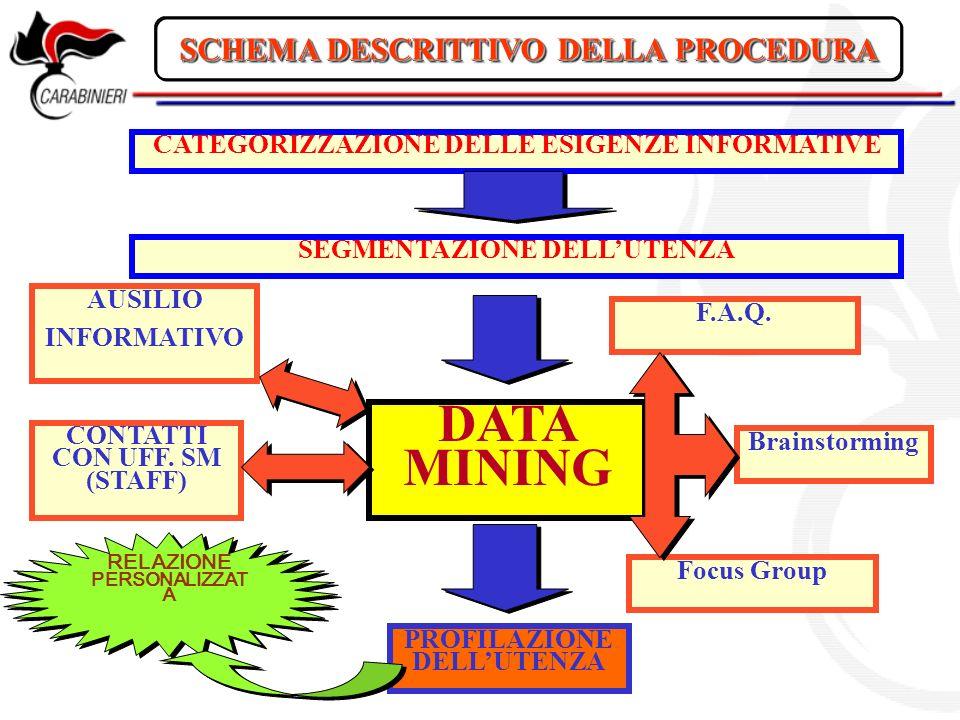 DATA MINING SCHEMA DESCRITTIVO DELLA PROCEDURA