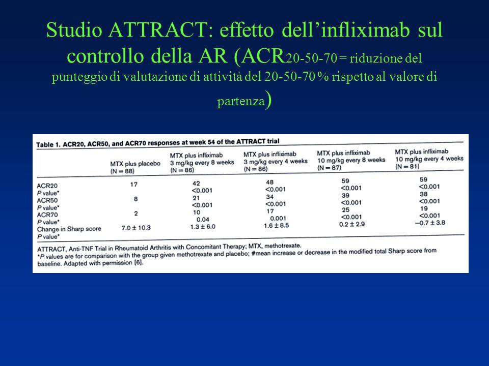 Studio ATTRACT: effetto dell'infliximab sul controllo della AR (ACR20-50-70 = riduzione del punteggio di valutazione di attività del 20-50-70 % rispetto al valore di partenza)