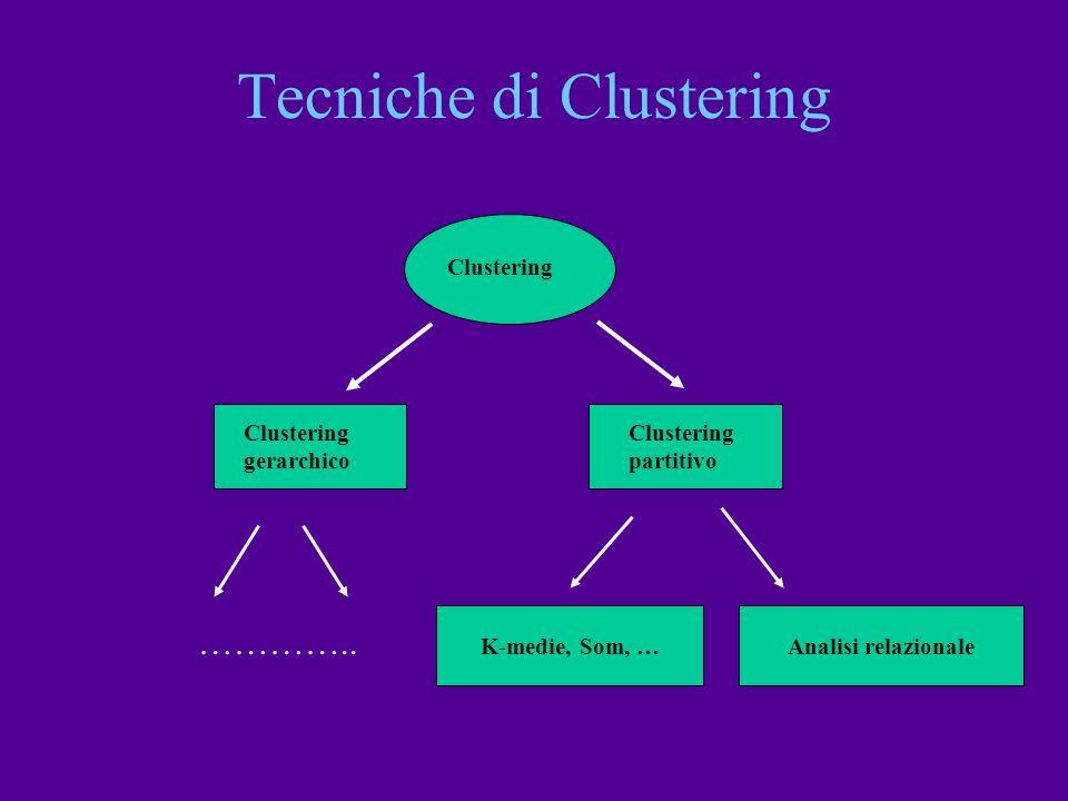 Tecniche di Clustering