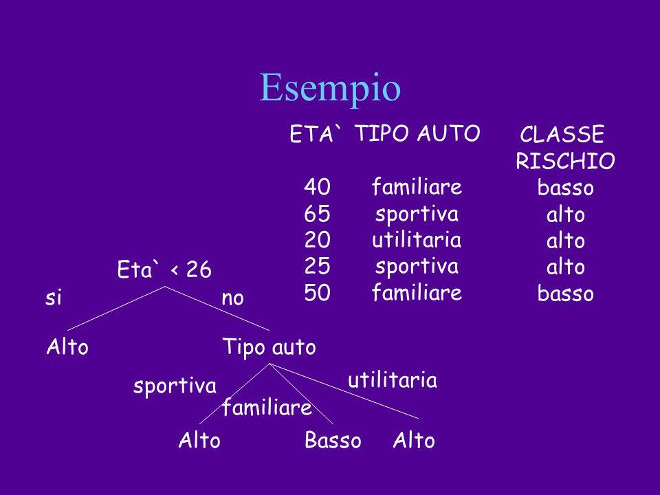 Esempio ETA` 40 65 20 25 50 TIPO AUTO familiare sportiva utilitaria