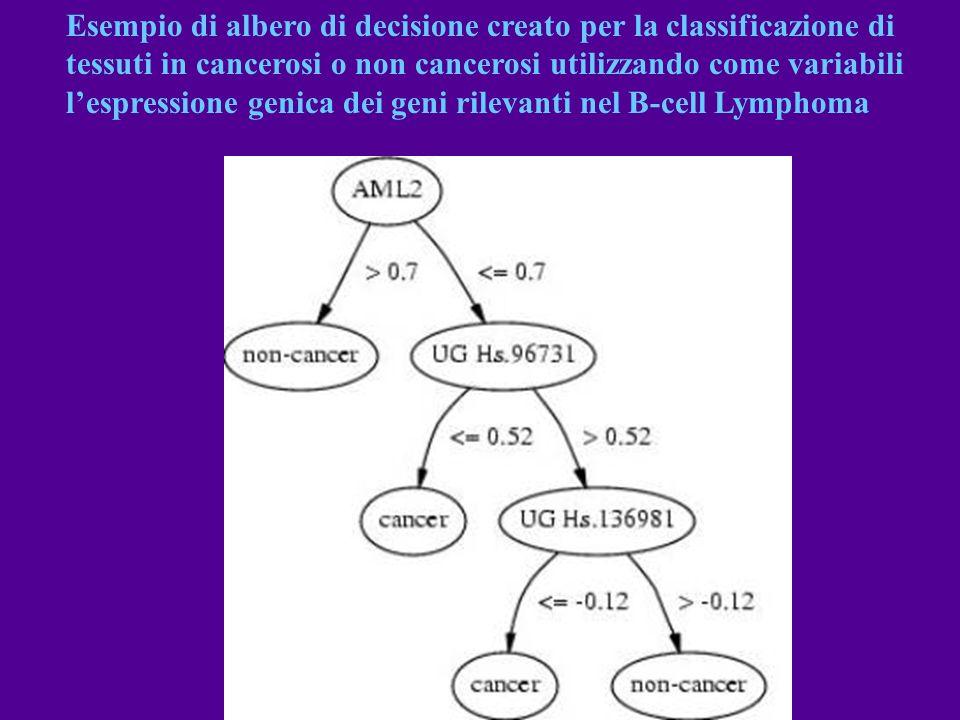 Esempio di albero di decisione creato per la classificazione di tessuti in cancerosi o non cancerosi utilizzando come variabili l'espressione genica dei geni rilevanti nel B-cell Lymphoma