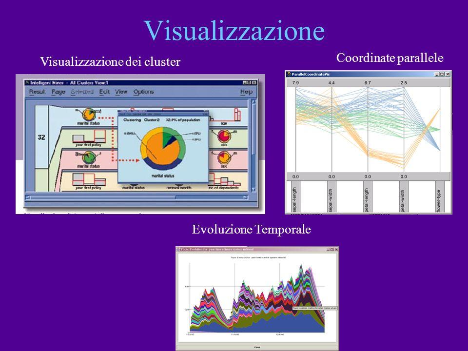Visualizzazione Coordinate parallele Visualizzazione dei cluster