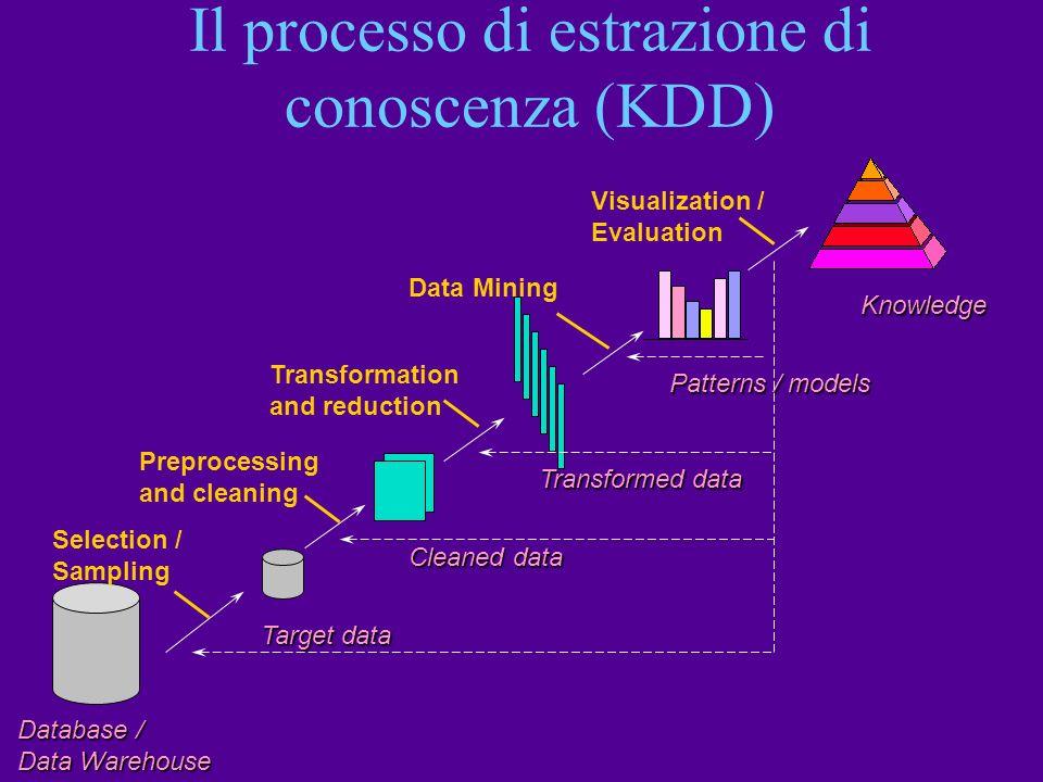 Il processo di estrazione di conoscenza (KDD)