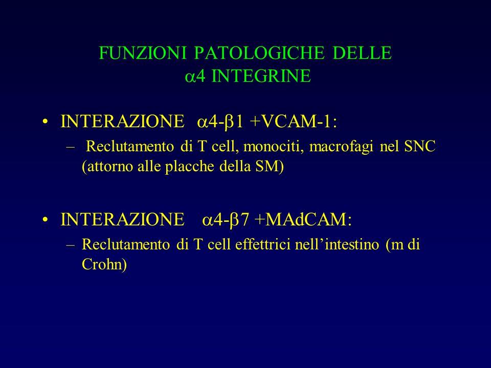 FUNZIONI PATOLOGICHE DELLE 4 INTEGRINE