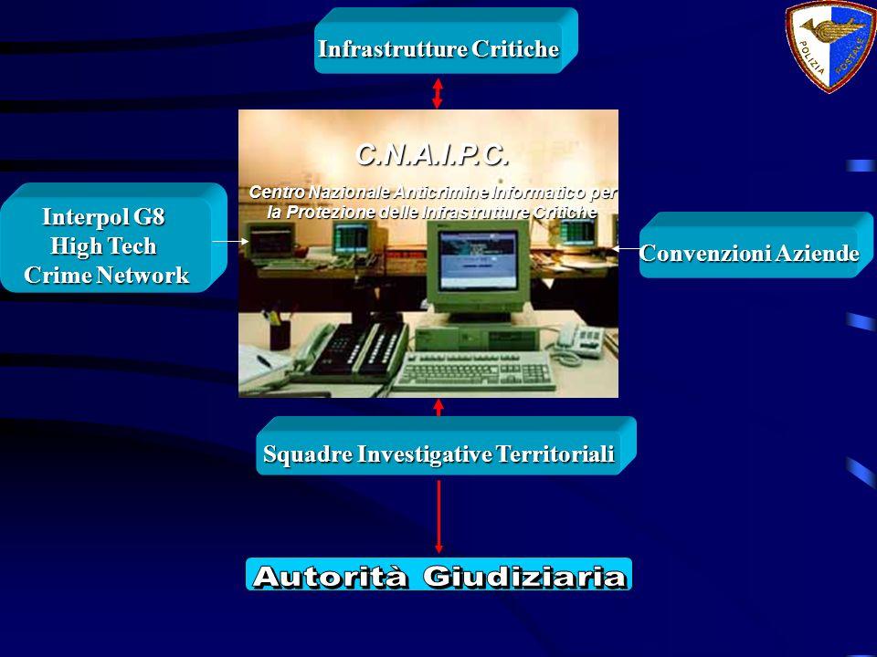 Infrastrutture Critiche Squadre Investigative Territoriali
