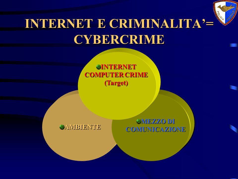 INTERNET E CRIMINALITA'= CYBERCRIME