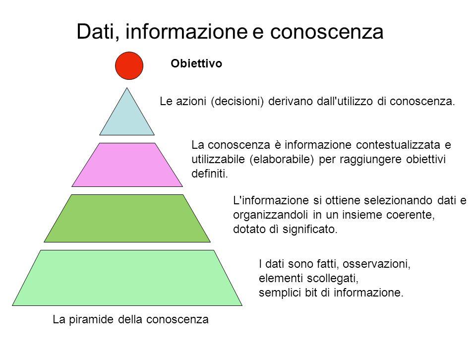 Dati, informazione e conoscenza