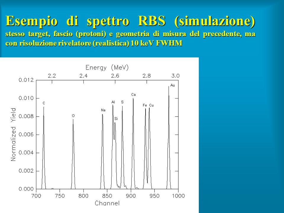 Esempio di spettro RBS (simulazione) stesso target, fascio (protoni) e geometria di misura del precedente, ma con risoluzione rivelatore (realistica) 10 keV FWHM