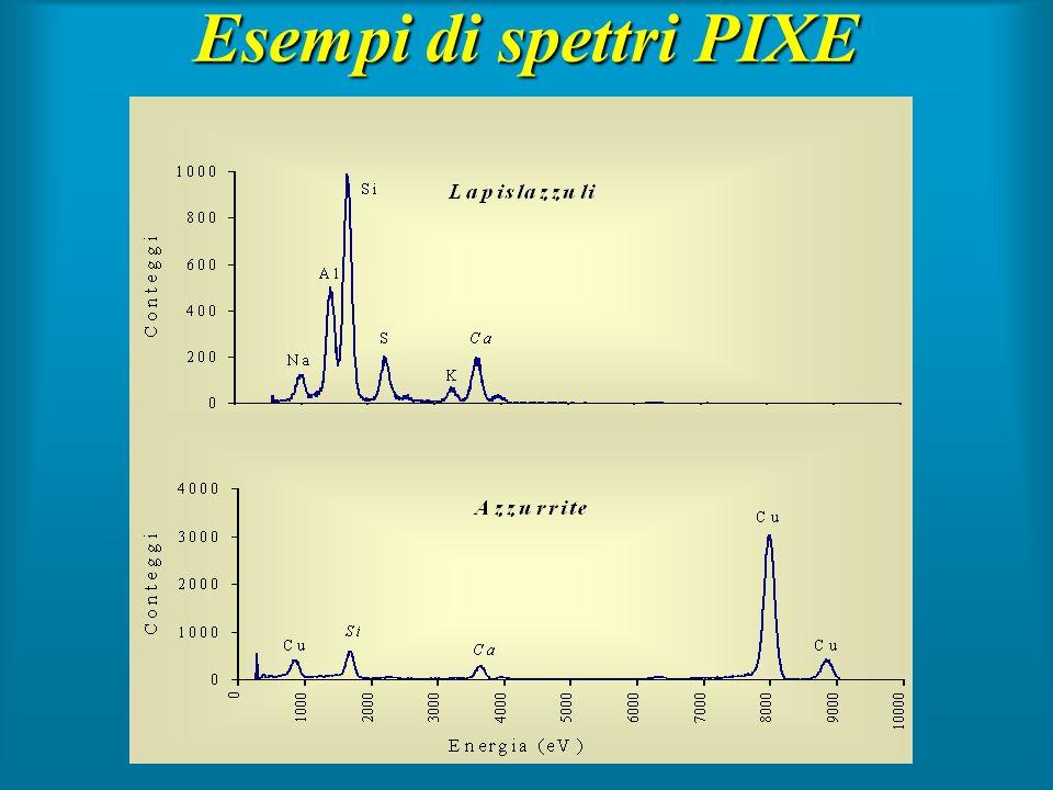 Esempi di spettri PIXE