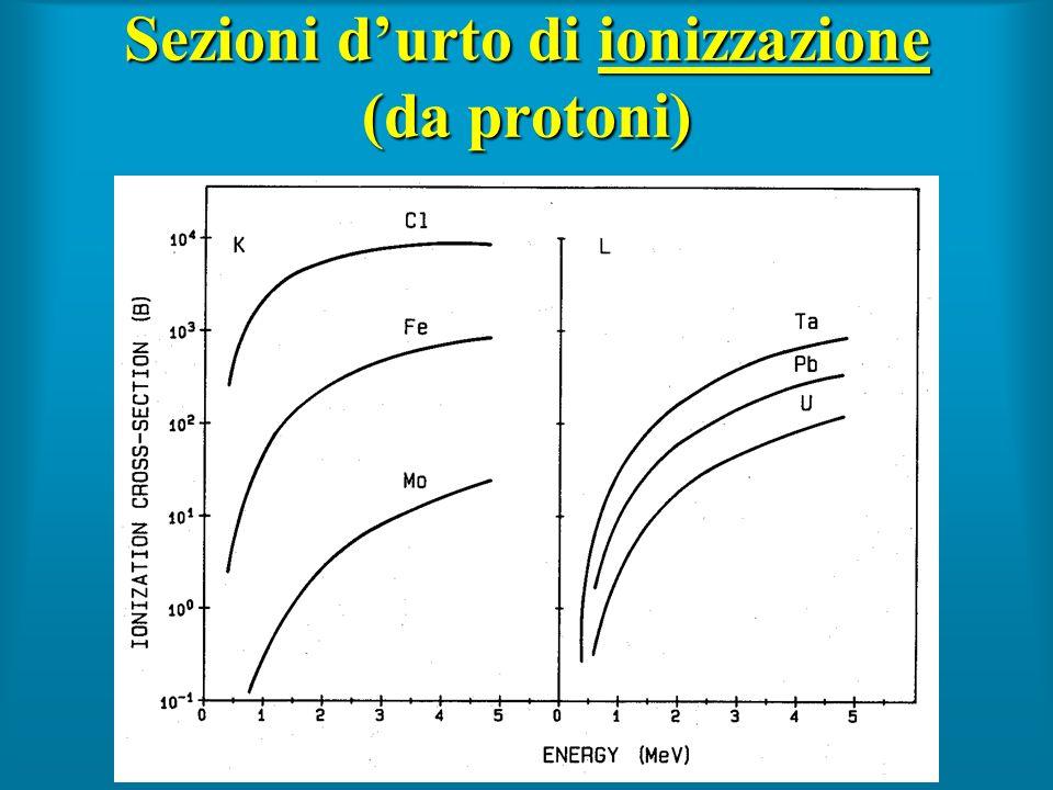 Sezioni d'urto di ionizzazione (da protoni)