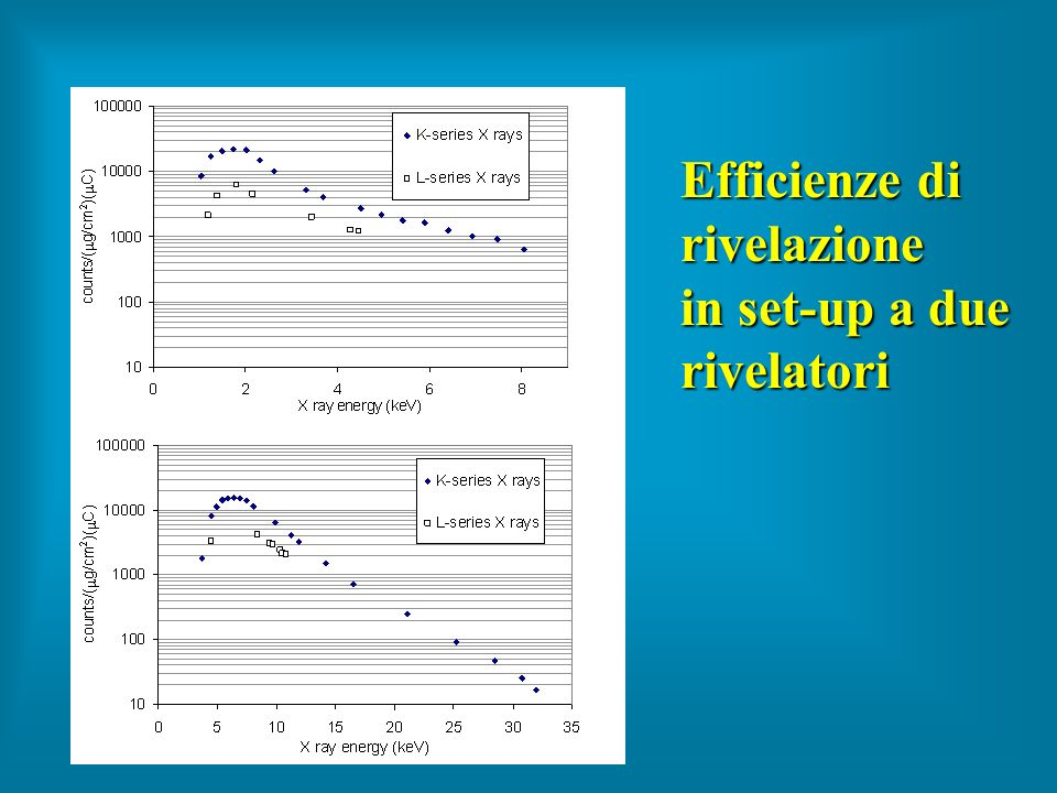 Efficienze di rivelazione in set-up a due rivelatori