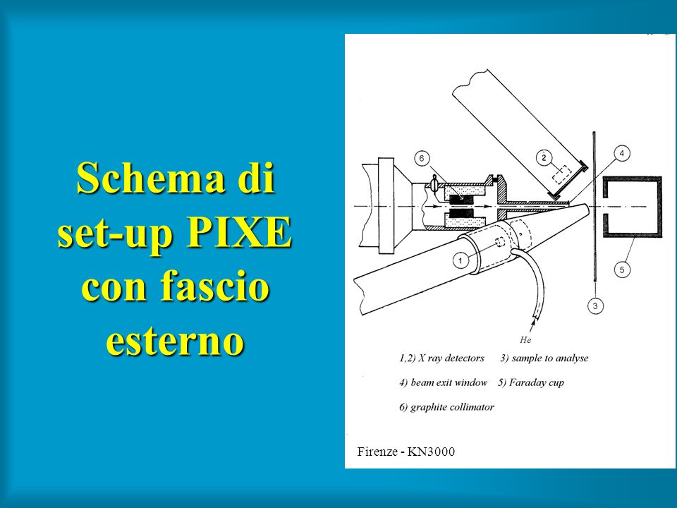 Schema di set-up PIXE con fascio esterno