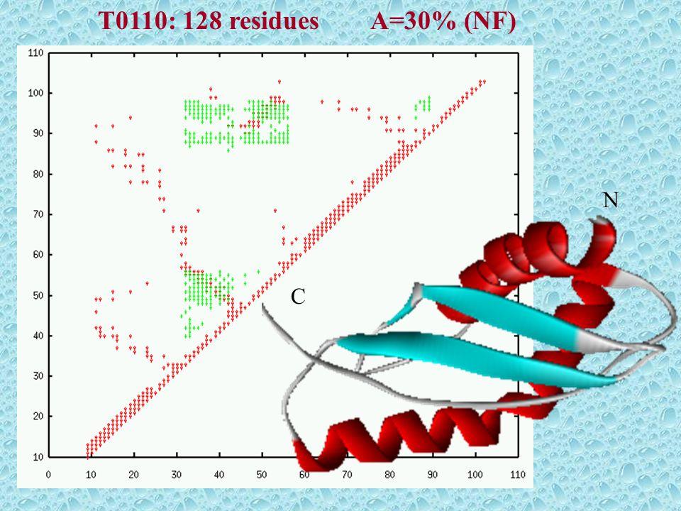 T0110: 128 residues A=30% (NF) N C