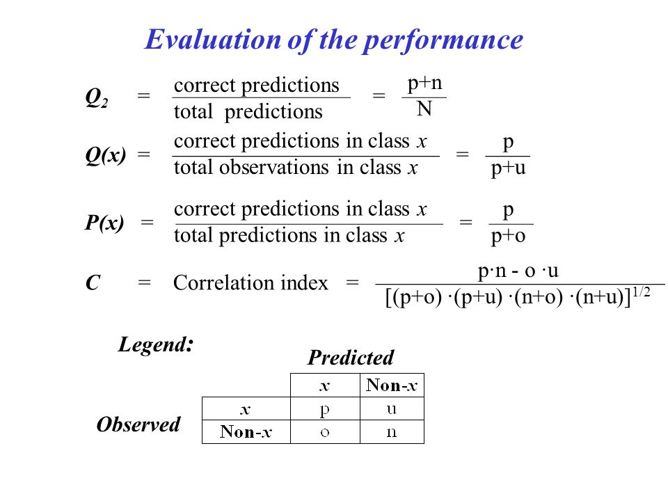 Evaluation of the performance