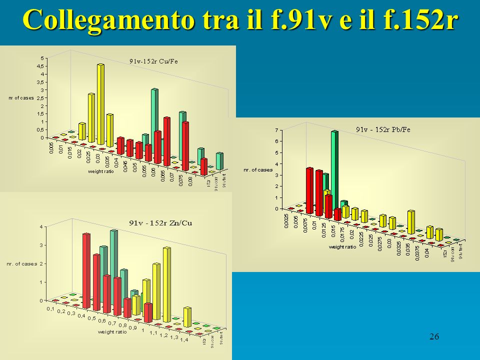Collegamento tra il f.91v e il f.152r
