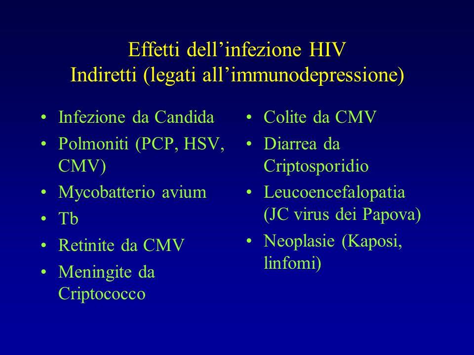 Effetti dell'infezione HIV Indiretti (legati all'immunodepressione)