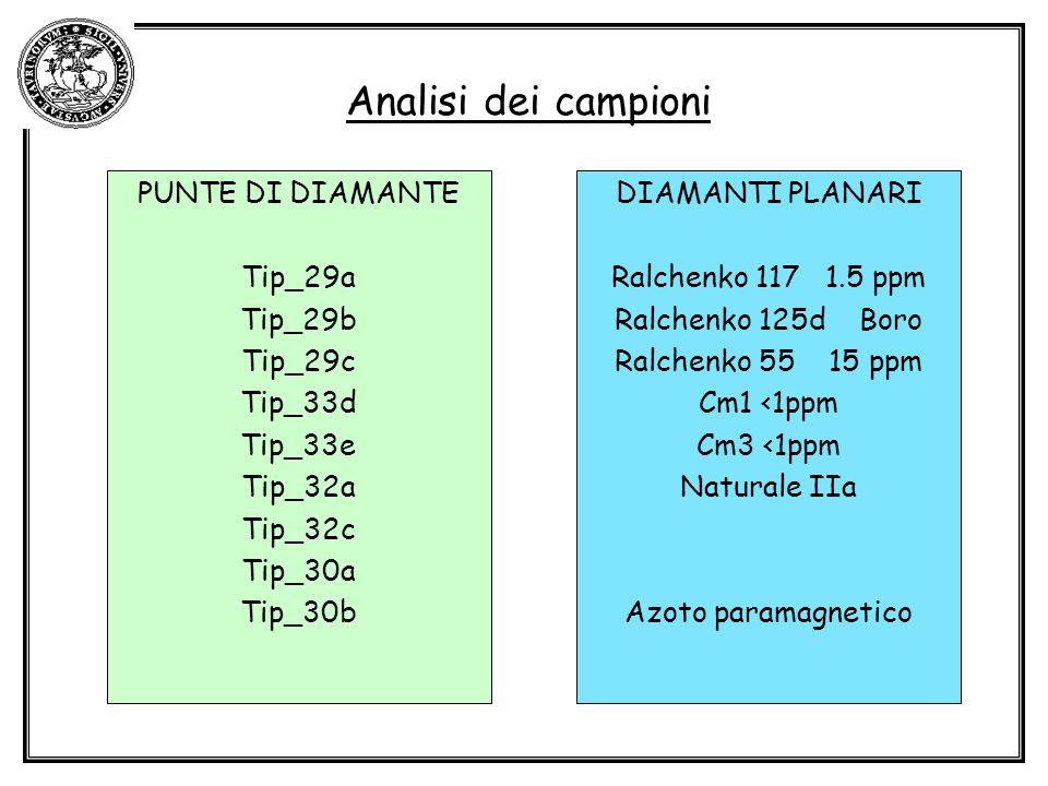 Analisi dei campioni PUNTE DI DIAMANTE Tip_29a Tip_29b Tip_29c Tip_33d