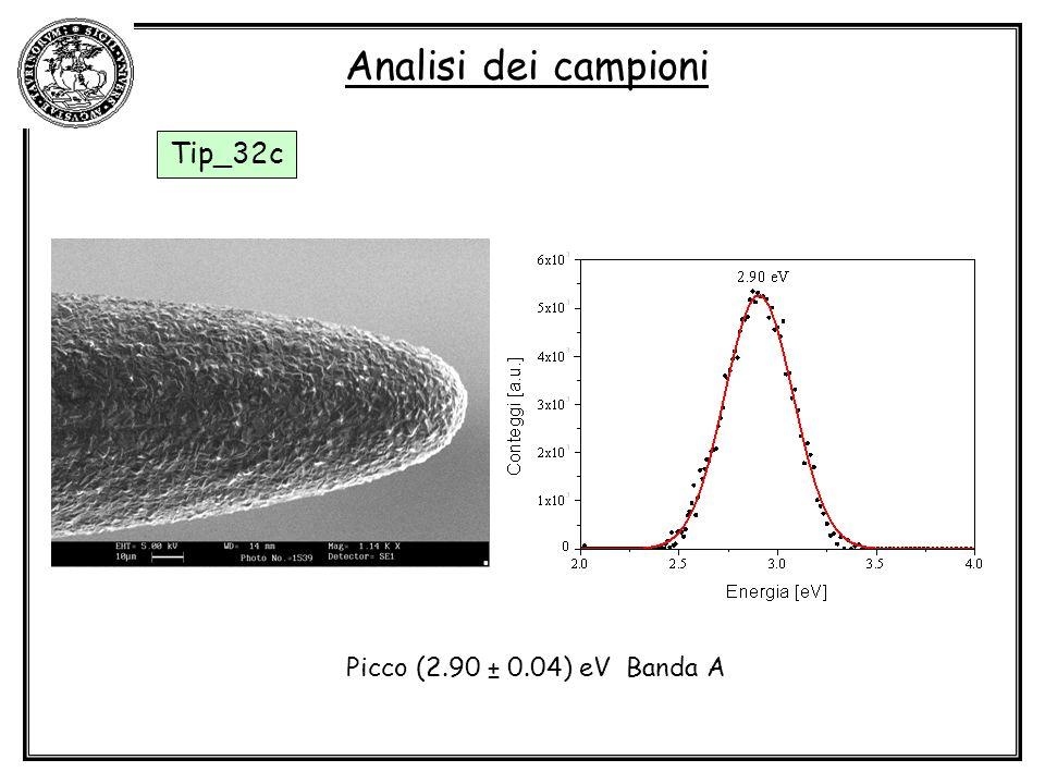 Analisi dei campioni Tip_32c Picco (2.90 ± 0.04) eV Banda A