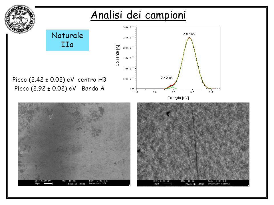 Analisi dei campioni Naturale IIa Picco (2.42 ± 0.02) eV centro H3