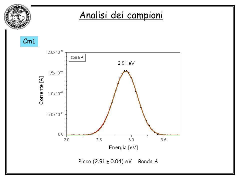 Analisi dei campioni Cm1 Picco (2.91 ± 0.04) eV Banda A