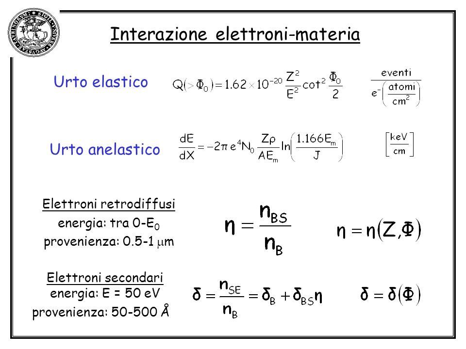 Interazione elettroni-materia