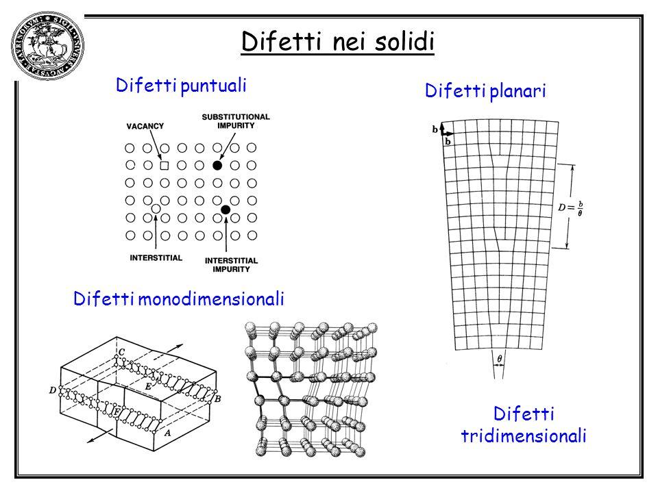 Difetti nei solidi Difetti puntuali Difetti planari