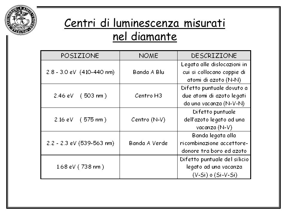 Centri di luminescenza misurati nel diamante