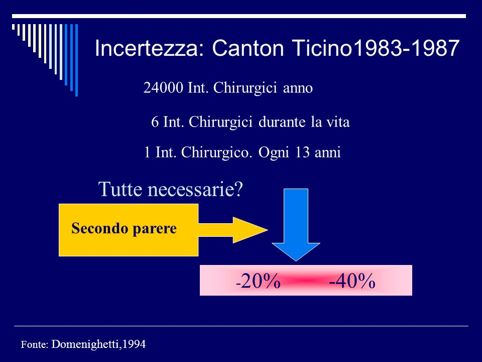 Incertezza: Canton Ticino1983-1987