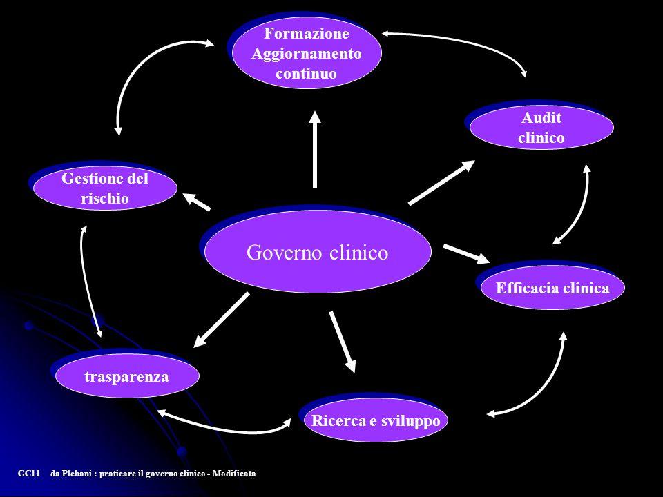 Governo clinico Formazione Aggiornamento continuo Audit clinico