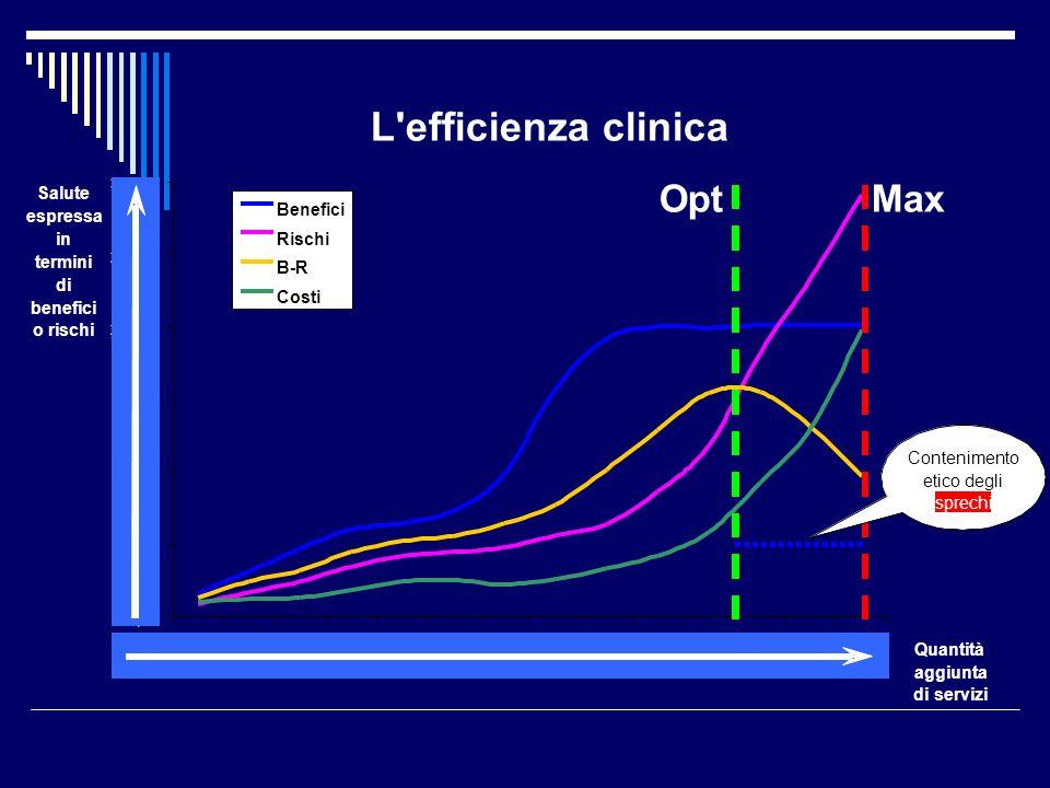 L efficienza clinica Opt Max Salute espressa in termini di benefici