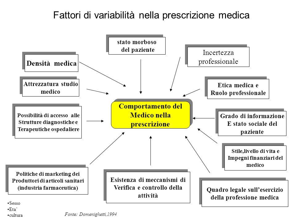 Fattori di variabilità nella prescrizione medica